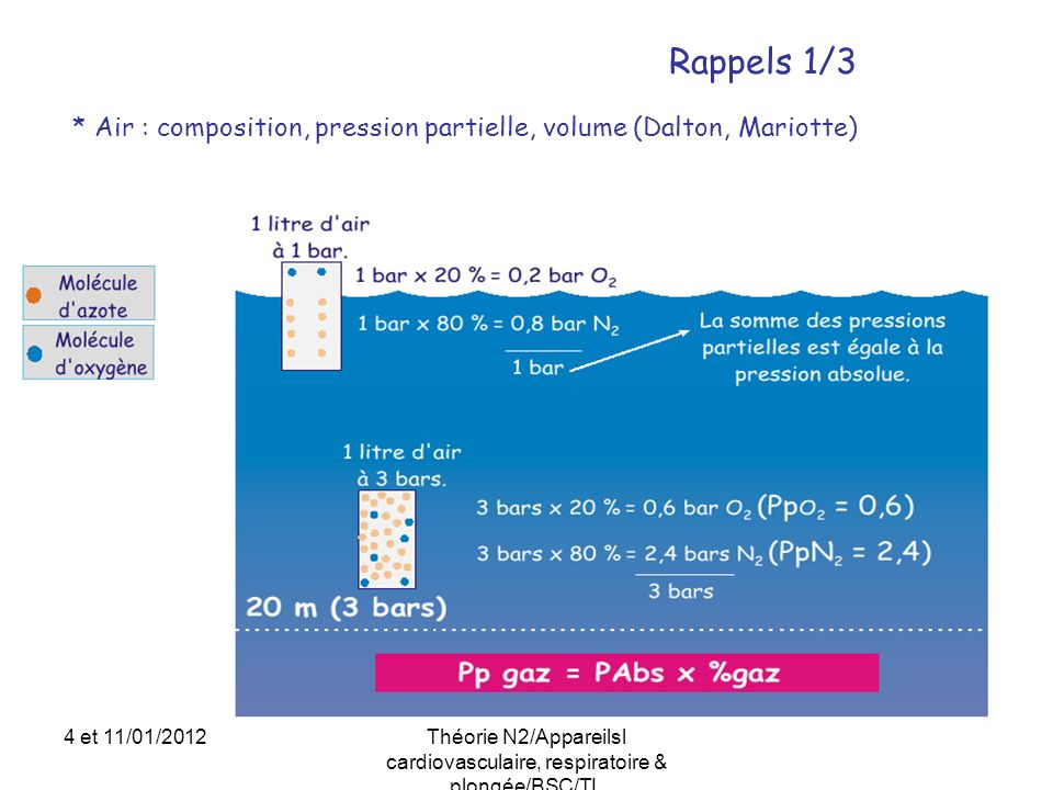 Rappels 1/3 * Air : composition, pression partielle, volume (Dalton, Mariotte) 4 et 11/01/2012.
