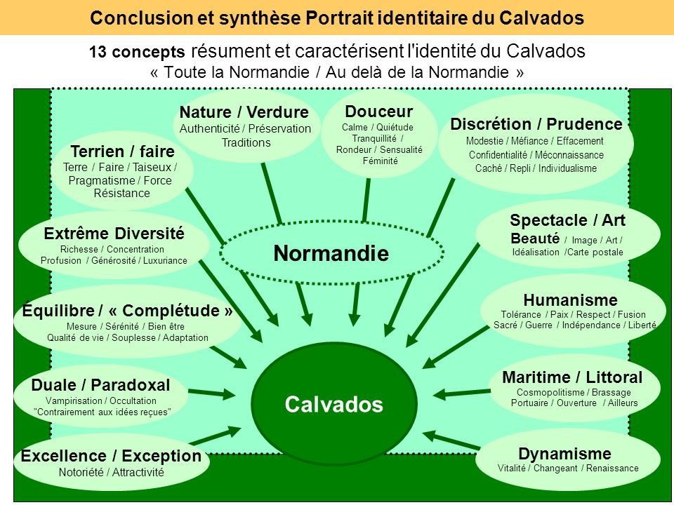 Conclusion et synthèse Portrait identitaire du Calvados
