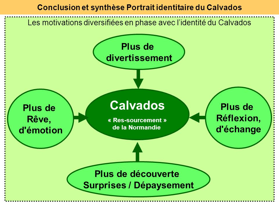 Les motivations diversifiées en phase avec l'identité du Calvados
