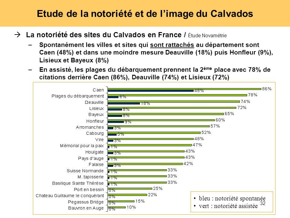 Etude de la notoriété et de l'image du Calvados