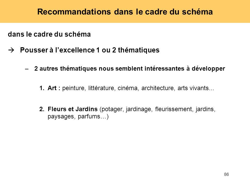 Recommandations dans le cadre du schéma