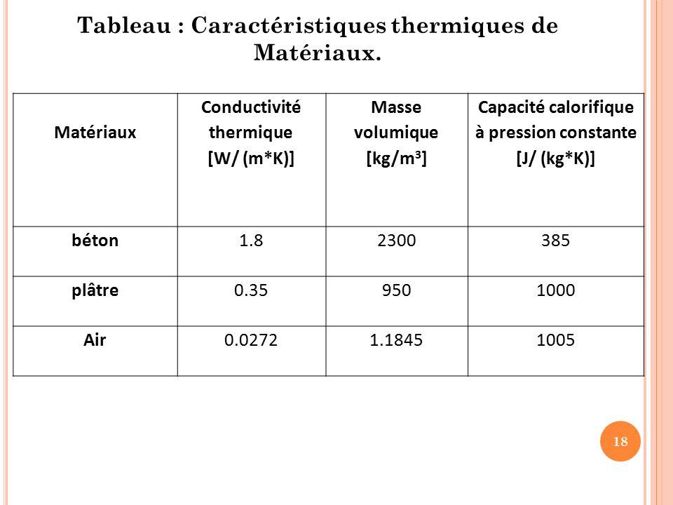 La thermographie infrarouge ppt video online t l charger - Tableau de conductivite thermique des materiaux ...