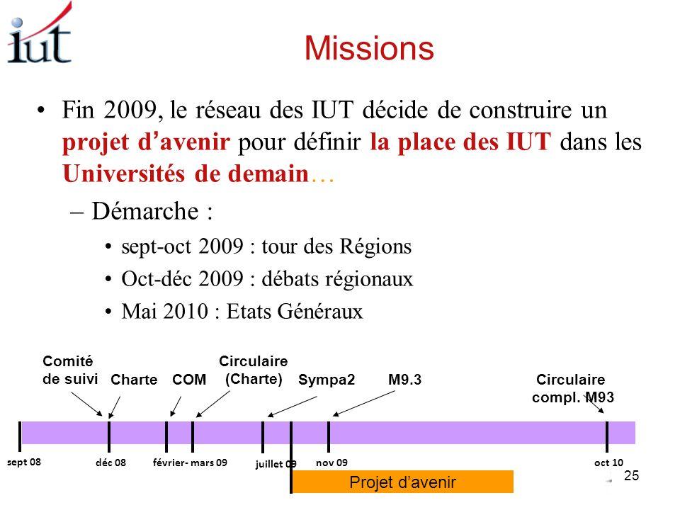 MissionsFin 2009, le réseau des IUT décide de construire un projet d'avenir pour définir la place des IUT dans les Universités de demain…