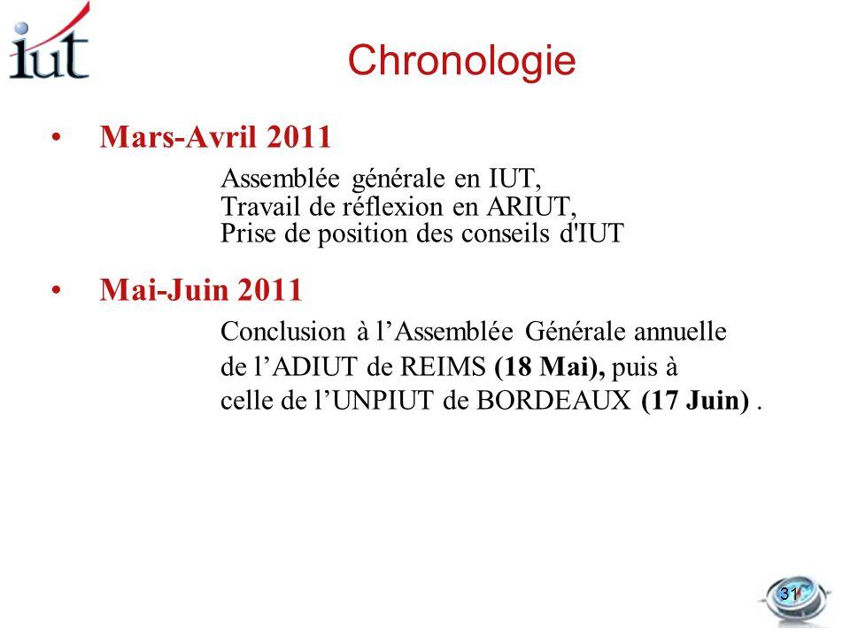 Chronologie Mars-Avril 2011