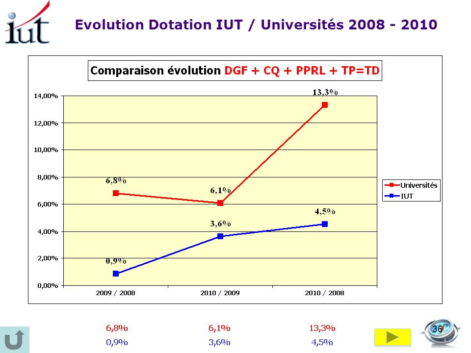 Evolution Dotation IUT / Universités