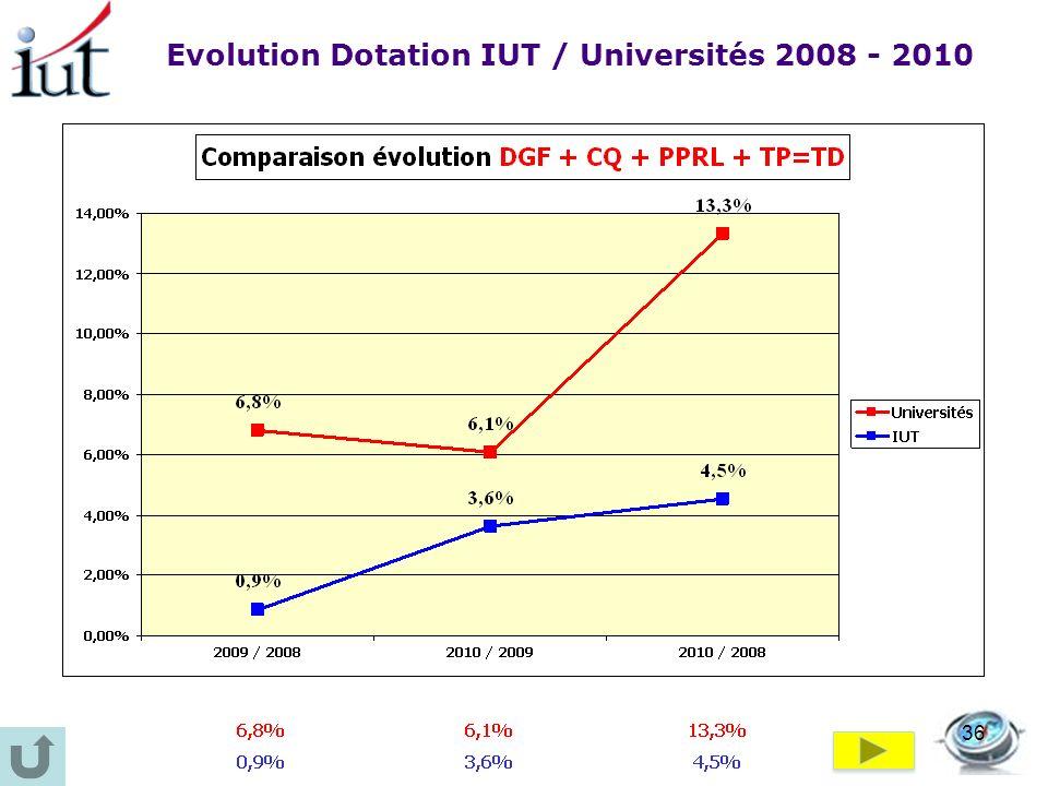 Evolution Dotation IUT / Universités 2008 - 2010