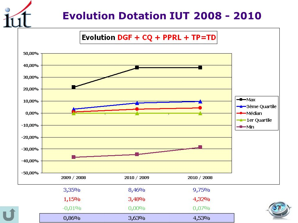 Evolution Dotation IUT 2008 - 2010