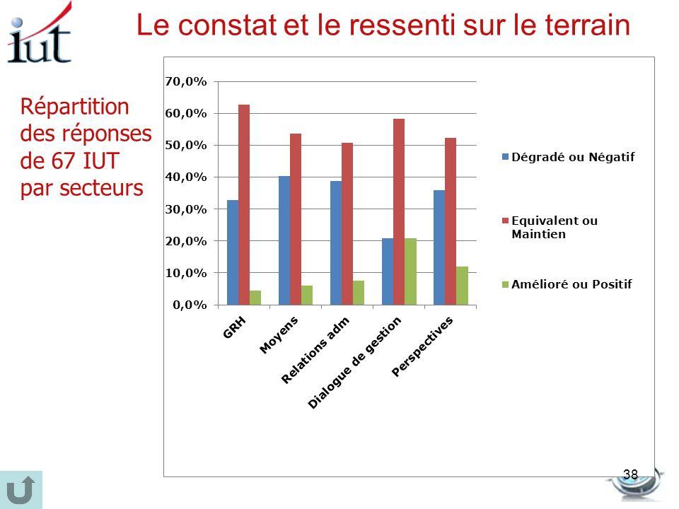 Répartition des réponses de 67 IUT par secteurs