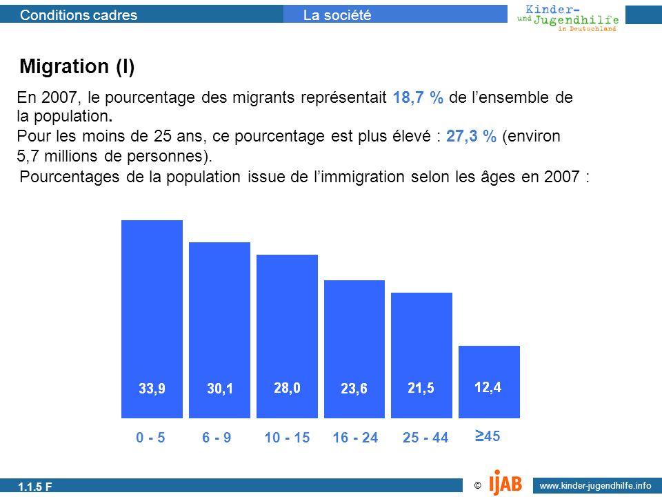 1.1.1a Migration (I) En 2007, le pourcentage des migrants représentait 18,7 % de l'ensemble de. la population.
