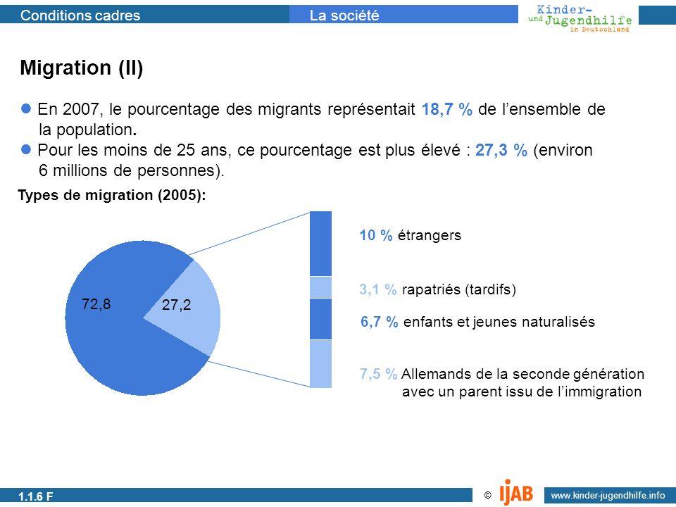 1.1.1a Migration (II) En 2007, le pourcentage des migrants représentait 18,7 % de l'ensemble de. la population.