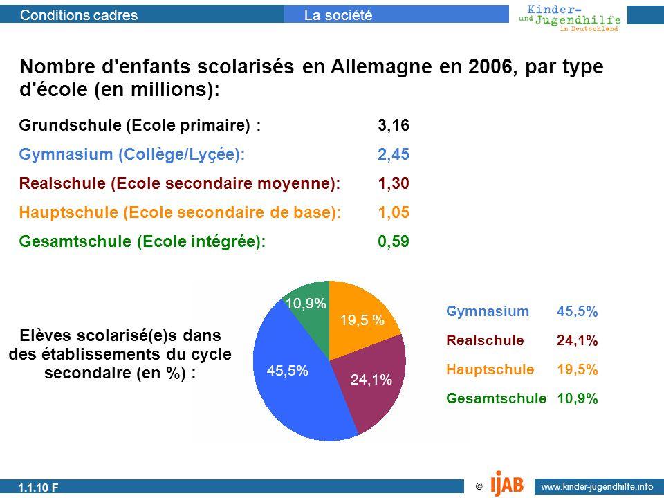 Nombre d enfants scolarisés en Allemagne en 2006, par type d école (en millions):