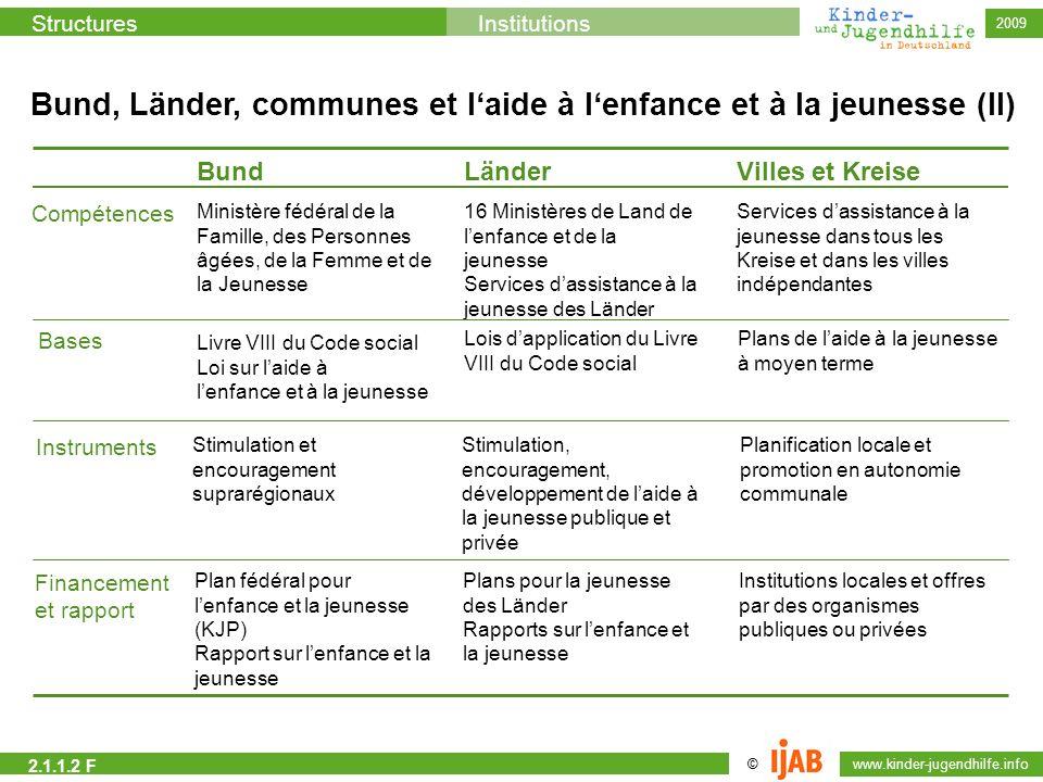 Bund, Länder, communes et l'aide à l'enfance et à la jeunesse (II)