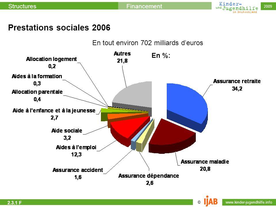 Prestations sociales 2006 En tout environ 702 milliards d'euros En %: