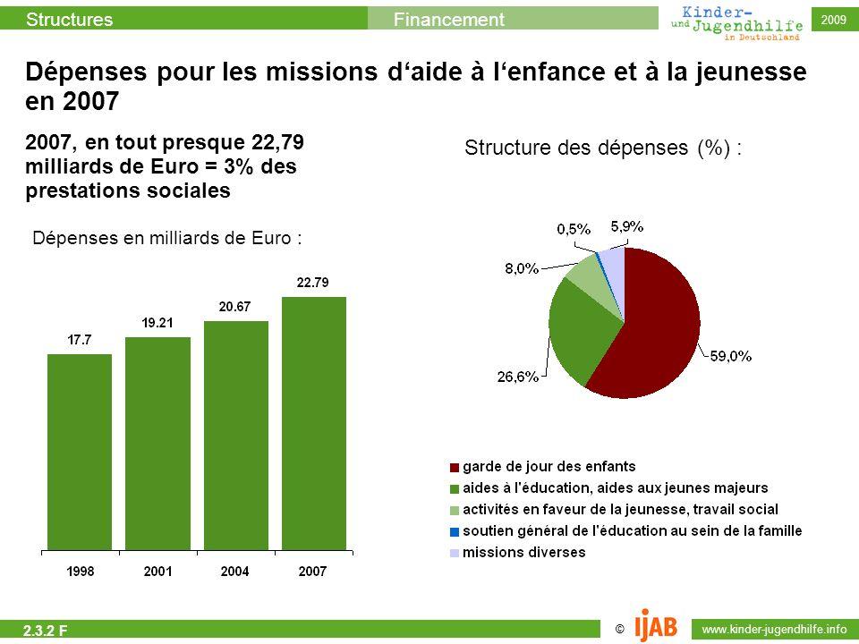 Dépenses pour les missions d'aide à l'enfance et à la jeunesse en 2007