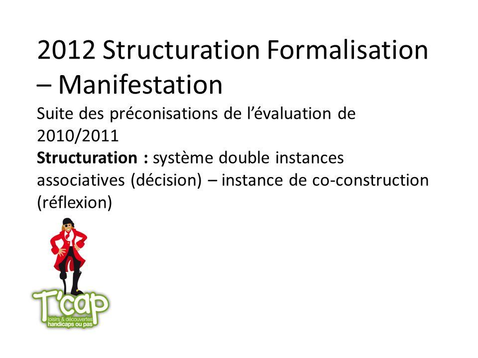 2012 Structuration Formalisation – Manifestation Suite des préconisations de l'évaluation de 2010/2011 Structuration : système double instances associatives (décision) – instance de co-construction (réflexion)