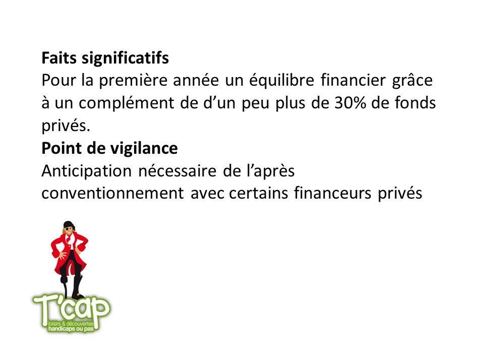 Faits significatifs Pour la première année un équilibre financier grâce à un complément de d'un peu plus de 30% de fonds privés.