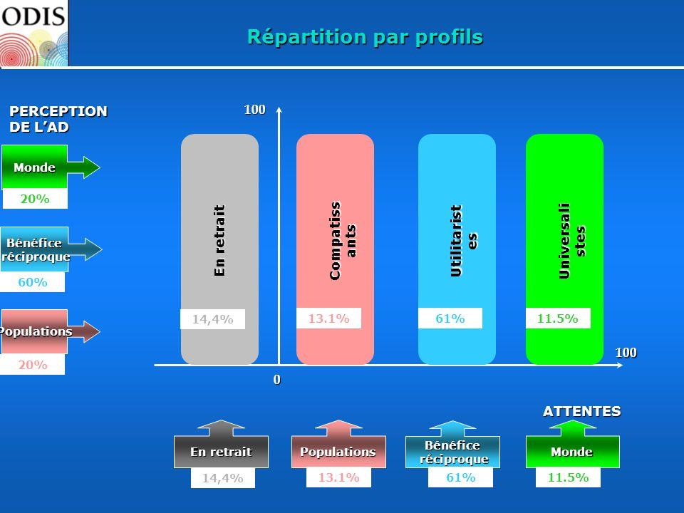 Répartition par profils