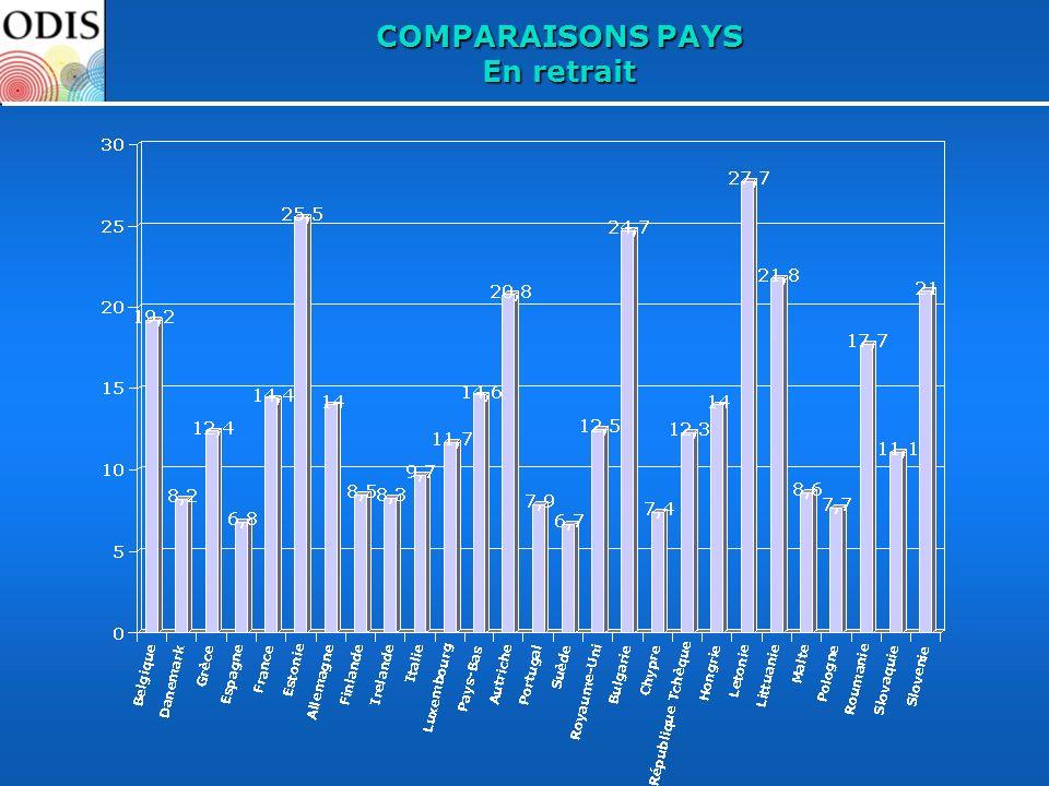 COMPARAISONS PAYS En retrait