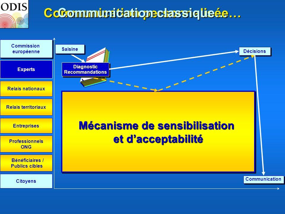 Communication personnalisée… Communication classique…