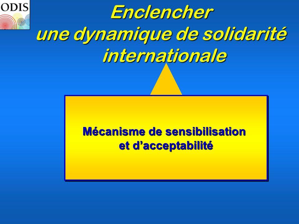Mécanisme de sensibilisation