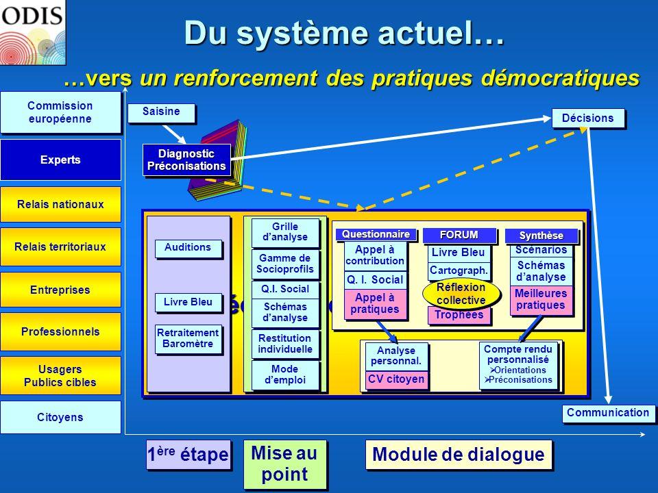 Du système actuel… Mécanisme d'acceptabilité