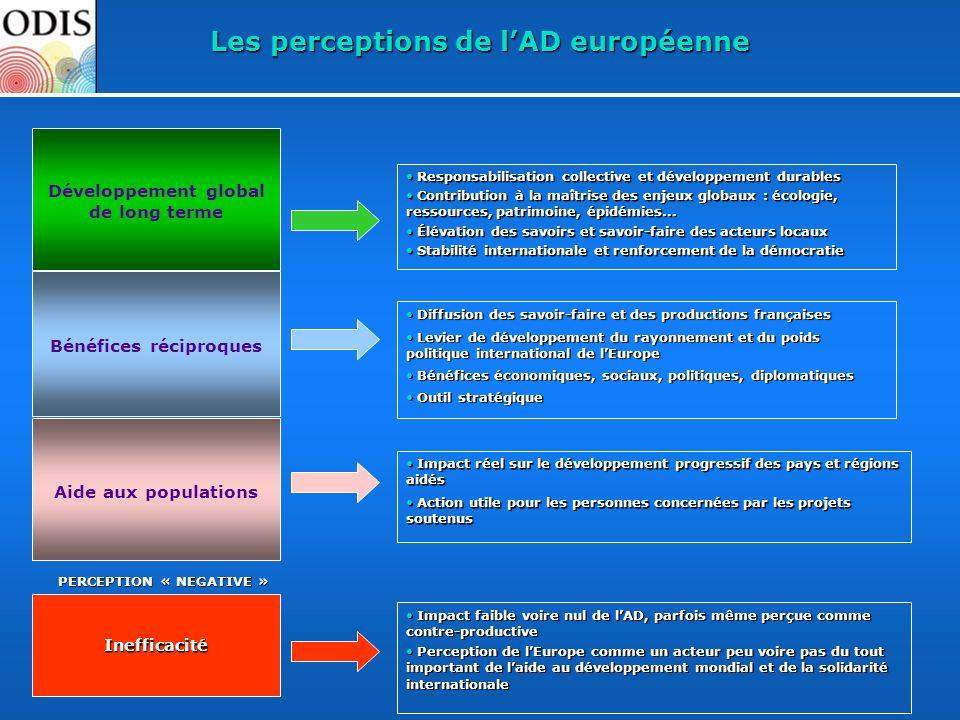 Les perceptions de l'AD européenne