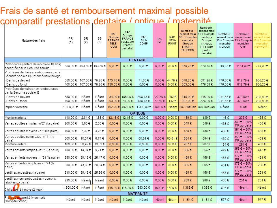 Frais de santé et remboursement maximal possible comparatif prestations dentaire / optique / maternité