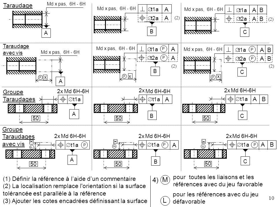 4) M L Taraudage A B Groupe Taraudages A B Groupe Taraudages avec vis