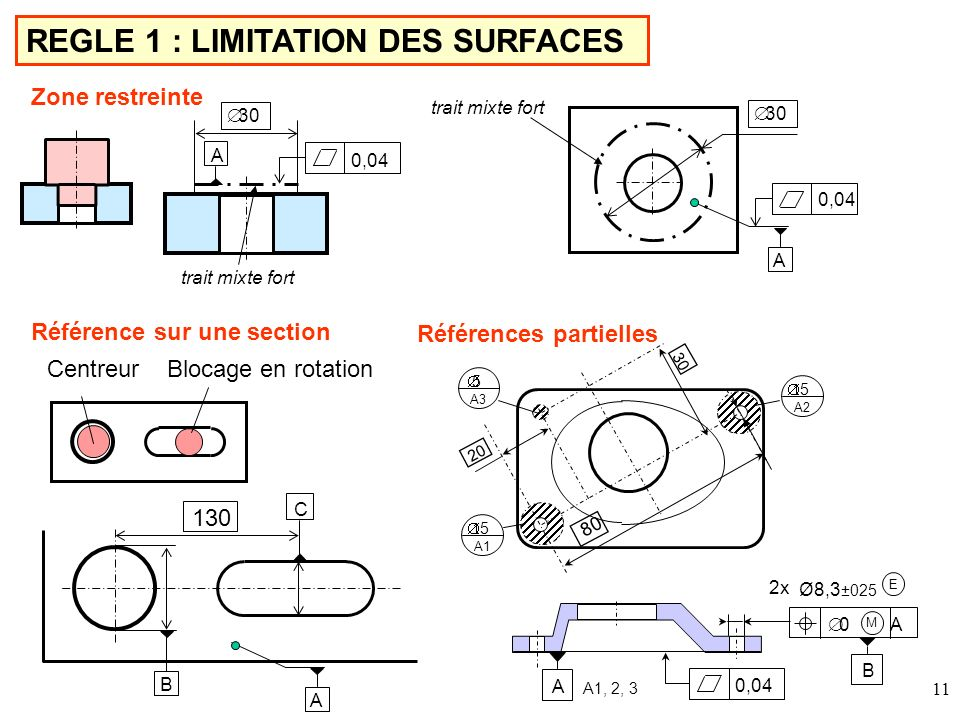 REGLE 1 : LIMITATION DES SURFACES
