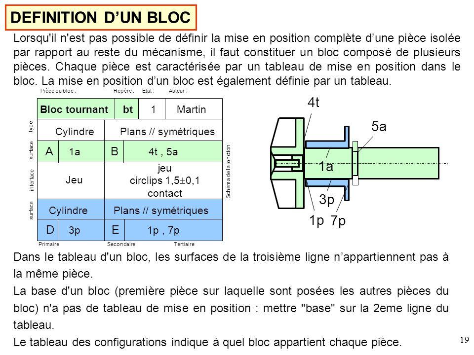 DEFINITION D'UN BLOC 4t 5a 1a 3p 1p 7p