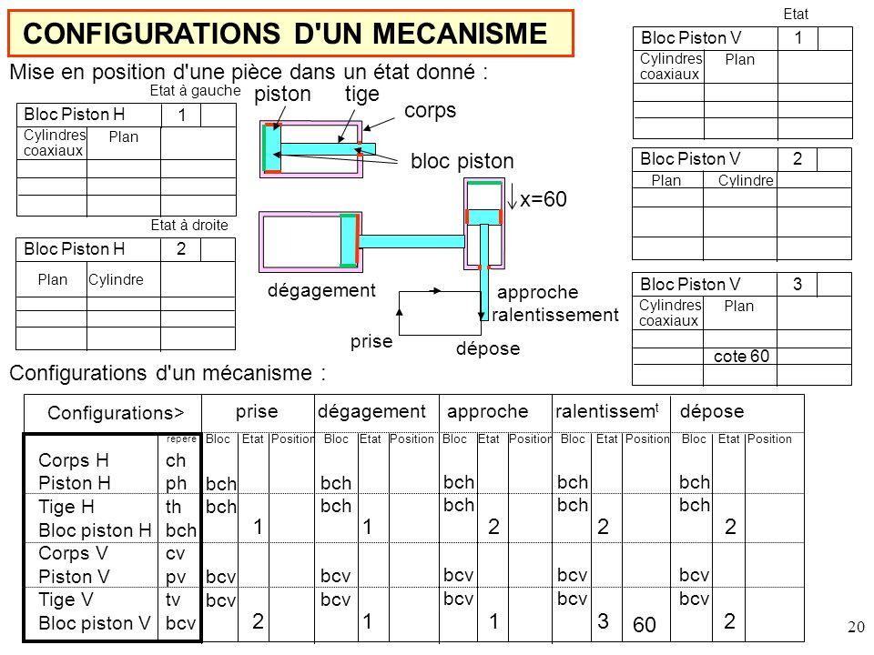 CONFIGURATIONS D UN MECANISME