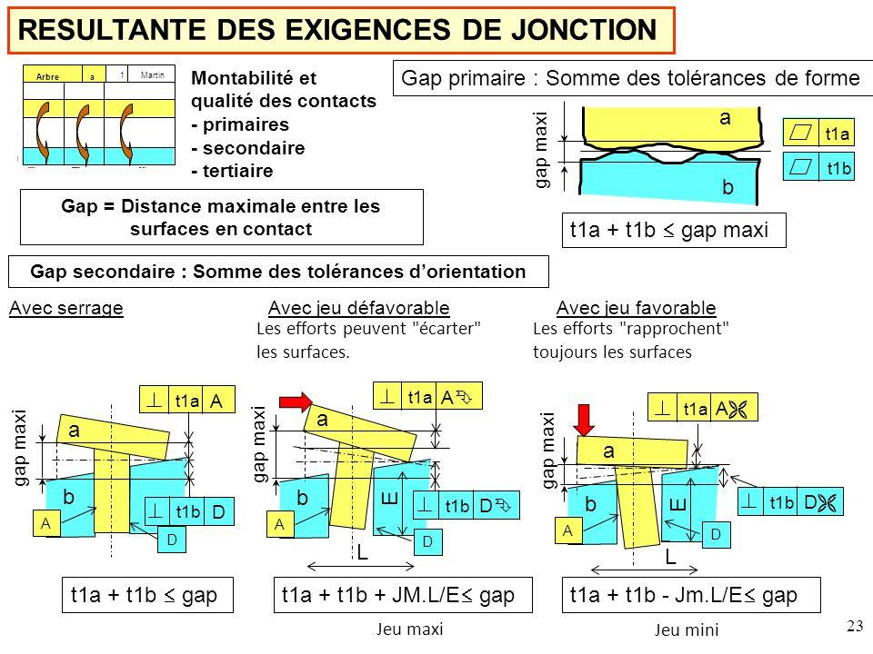 RESULTANTE DES EXIGENCES DE JONCTION