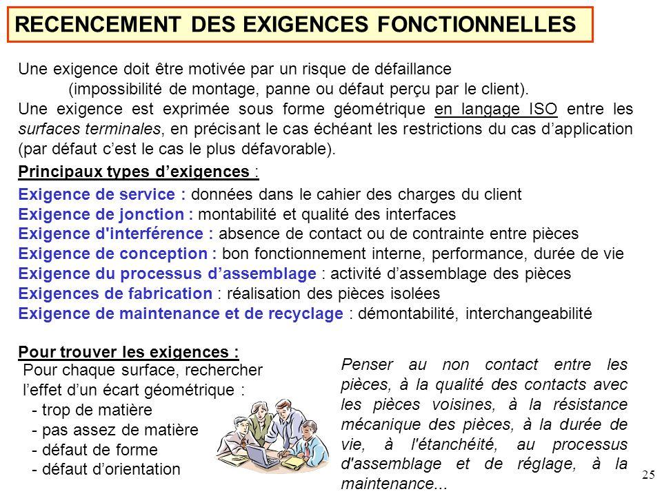 RECENCEMENT DES EXIGENCES FONCTIONNELLES