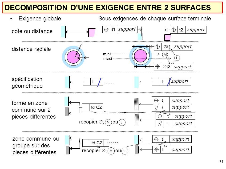 DECOMPOSITION D UNE EXIGENCE ENTRE 2 SURFACES