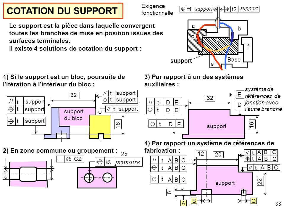 COTATION DU SUPPORT primaire