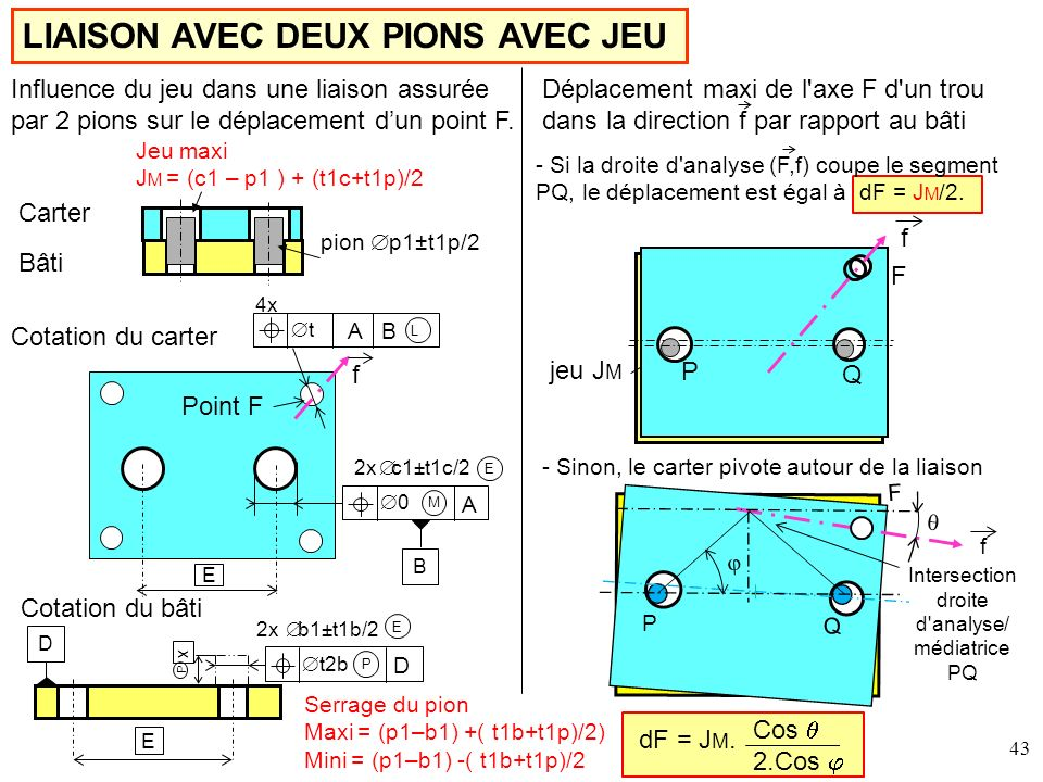 Intersection droite d analyse/