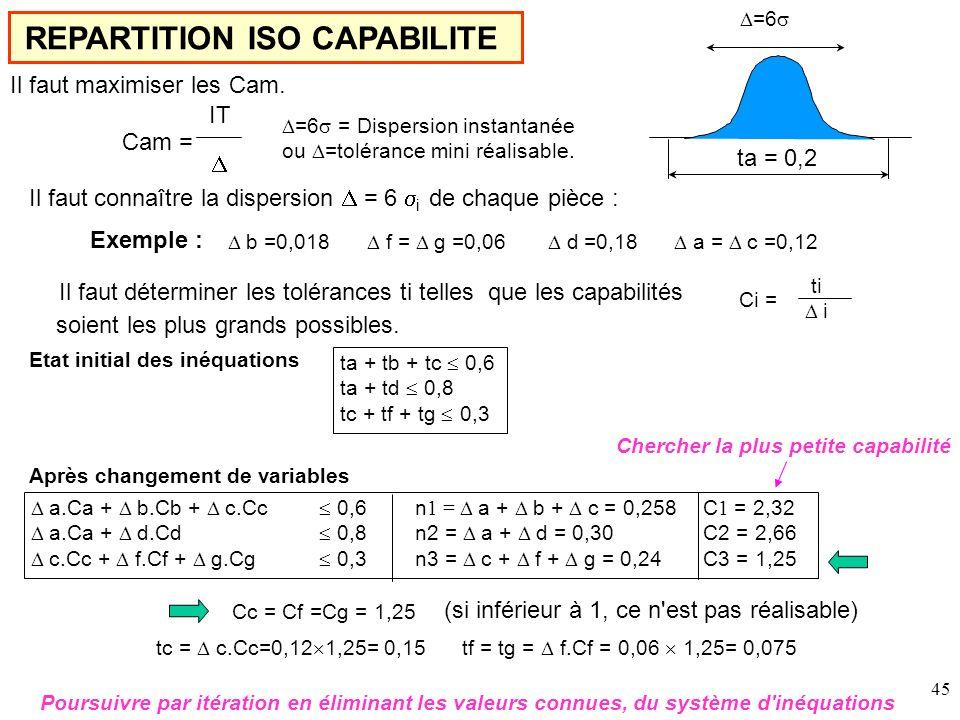 REPARTITION ISO CAPABILITE