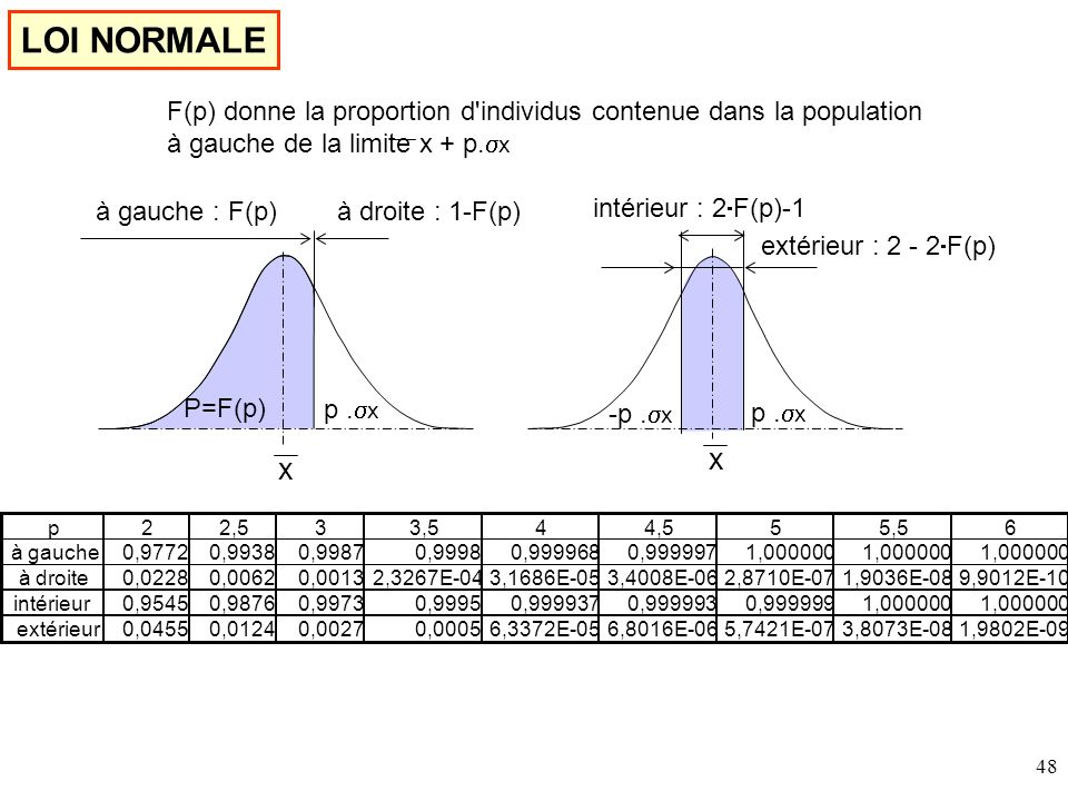 LOI NORMALE F(p) donne la proportion d individus contenue dans la population. à gauche de la limite x + p.sx.