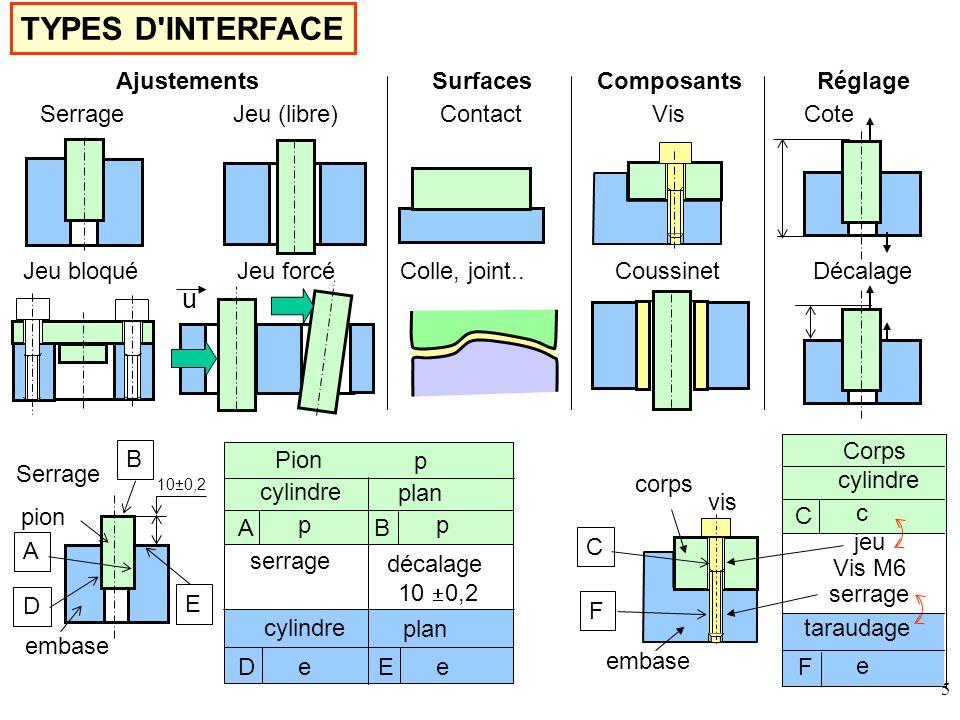 TYPES D INTERFACE u Ajustements Surfaces Composants Réglage Serrage