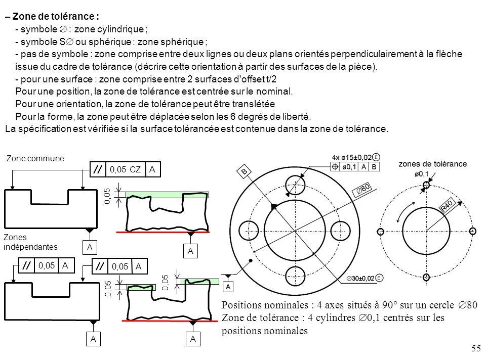Positions nominales : 4 axes situés à 90° sur un cercle 80