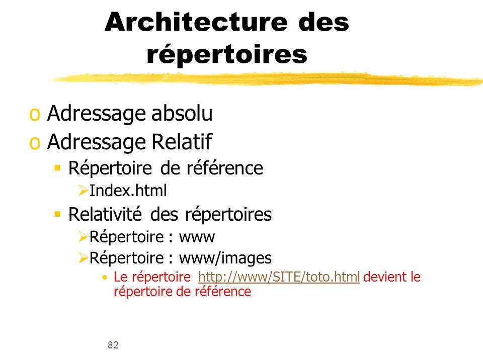 Architecture des répertoires
