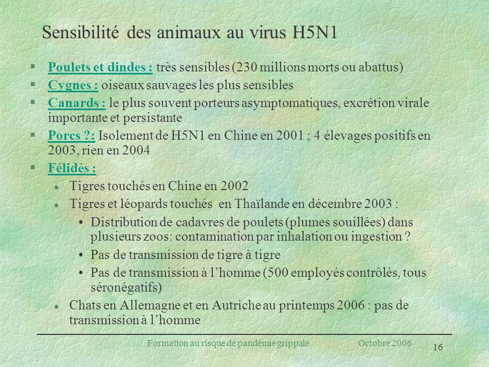 Sensibilité des animaux au virus H5N1