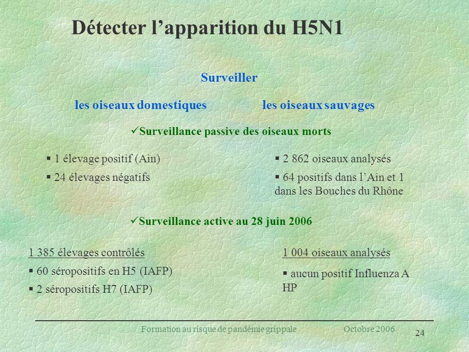 Détecter l'apparition du H5N1