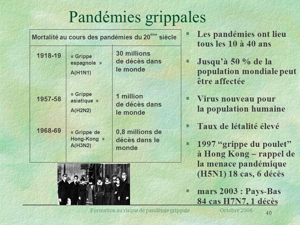 Mortalité au cours des pandémies du 20ème siècle