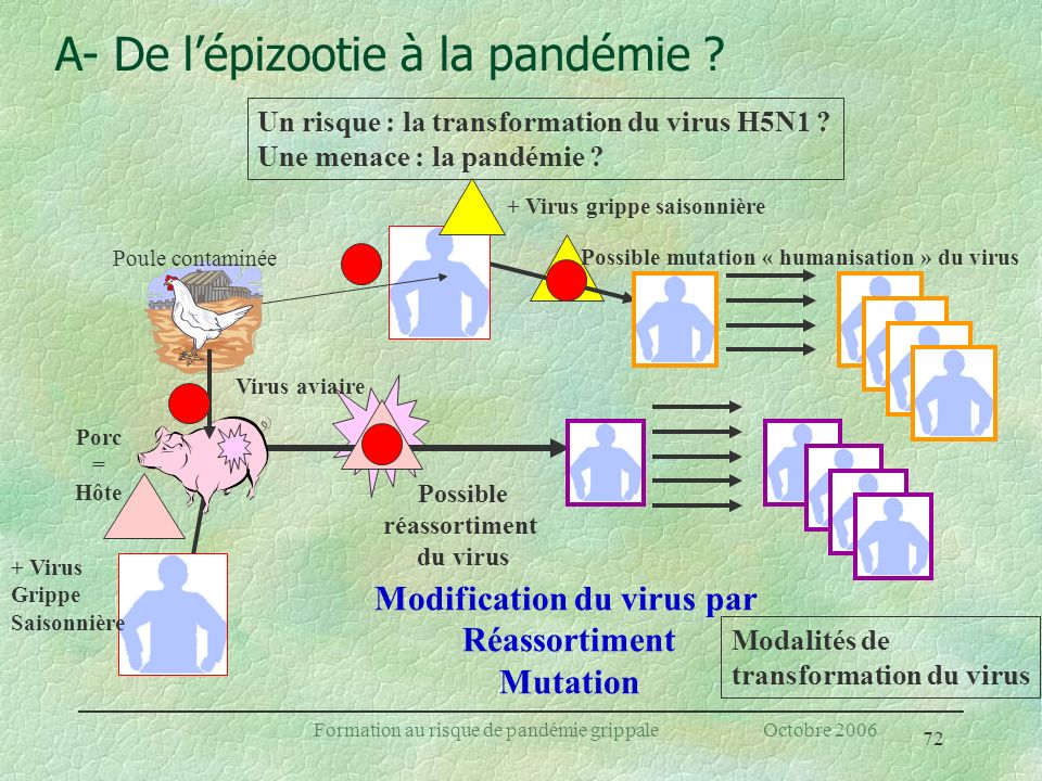 Modification du virus par