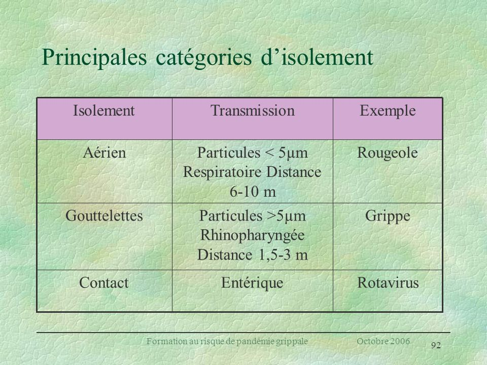 Principales catégories d'isolement