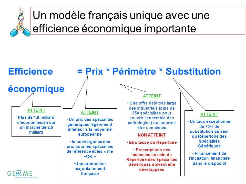 Un modèle français unique avec une efficience économique importante