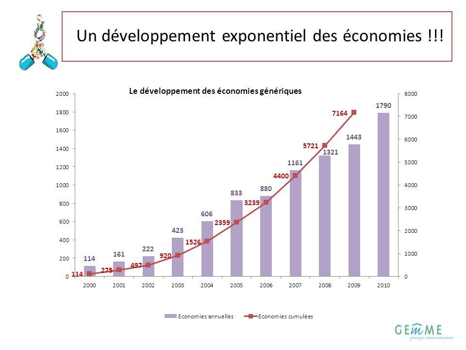 Un développement exponentiel des économies !!!