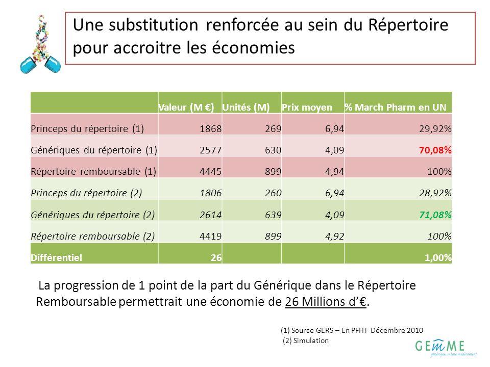 Une substitution renforcée au sein du Répertoire pour accroitre les économies