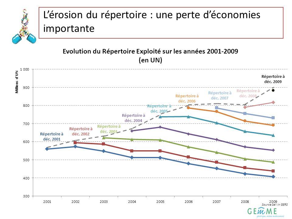 L'érosion du répertoire : une perte d'économies importante